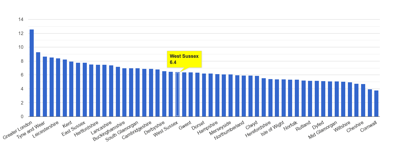 West Sussex other theft crime rate rank