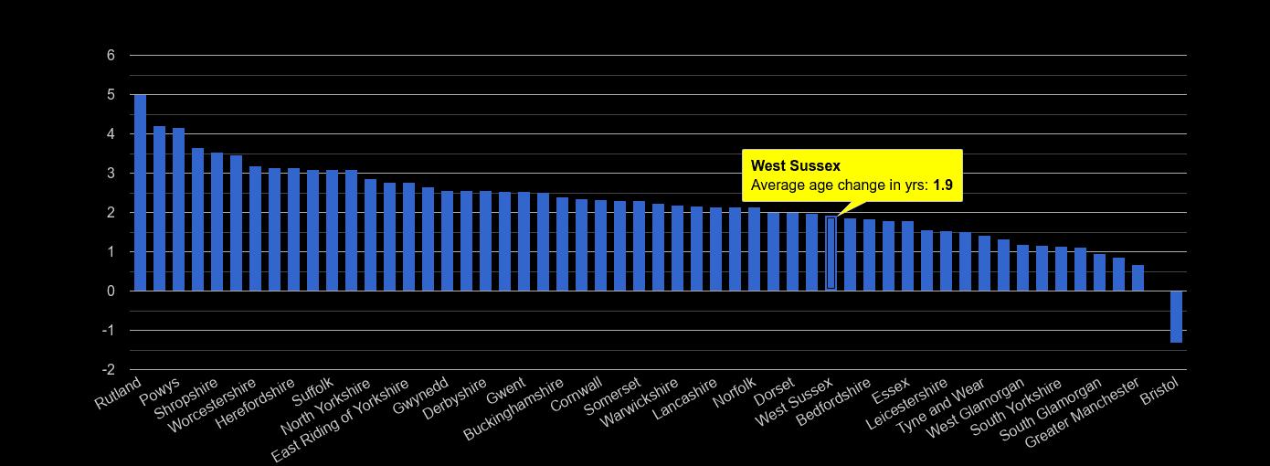 West Sussex population average age change rank by year