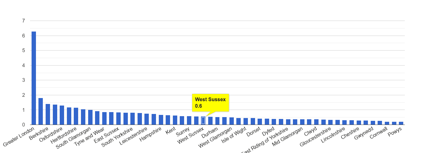 West Sussex theft from the person crime rate rank