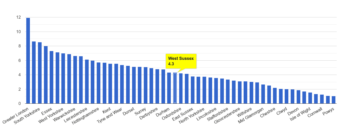 West Sussex vehicle crime rate rank