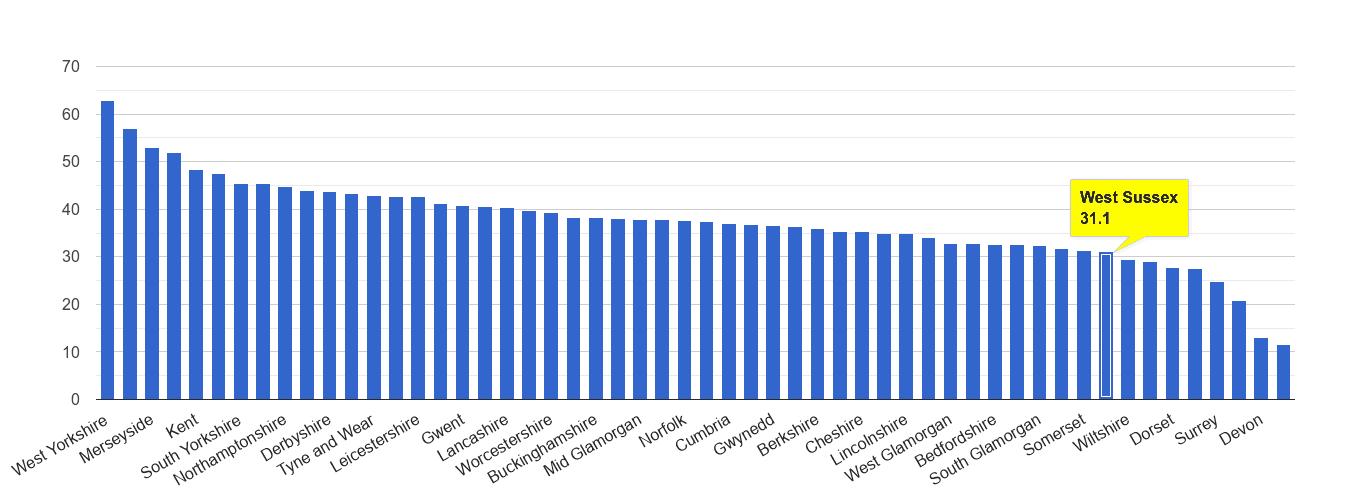 West Sussex violent crime rate rank