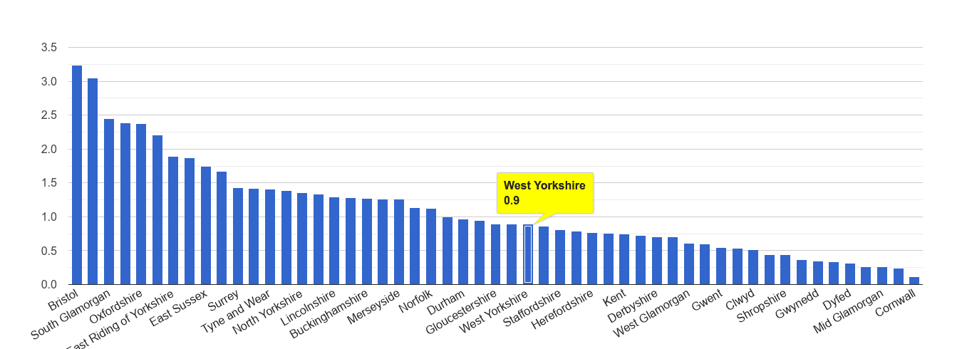 West Yorkshire bicycle theft crime rate rank