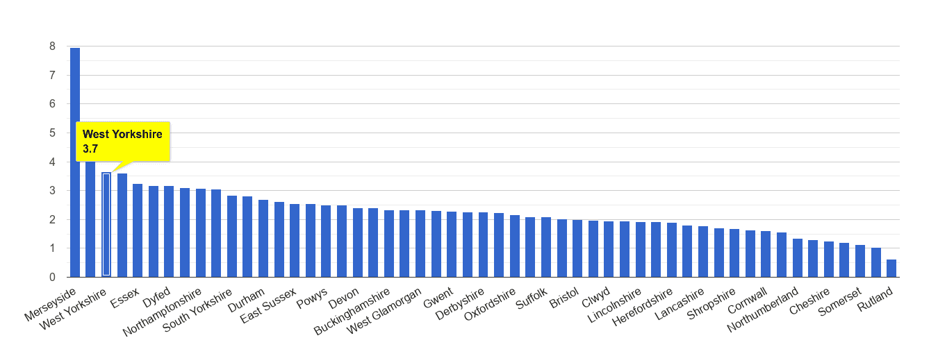 West Yorkshire drugs crime rate rank