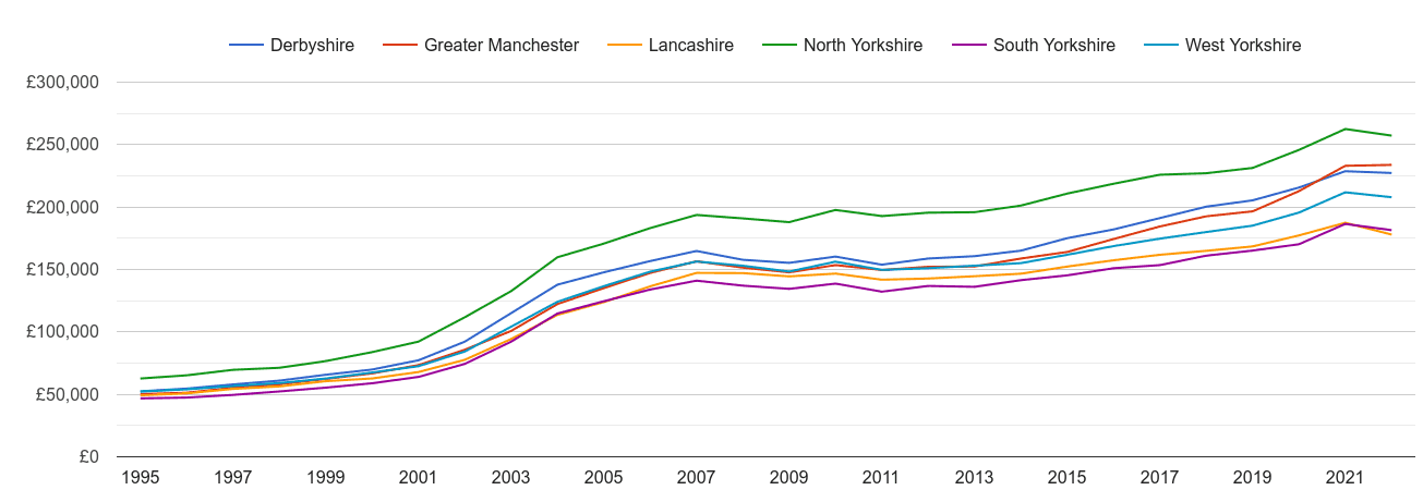 West Yorkshire house prices and nearby counties