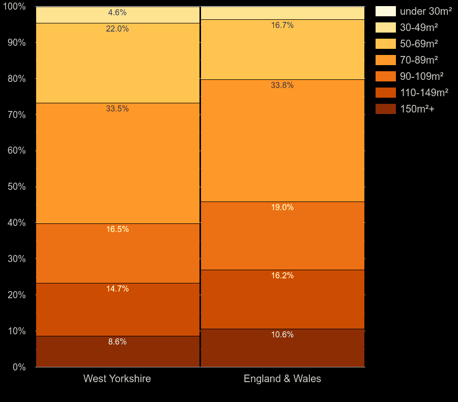 West Yorkshire houses by floor area size