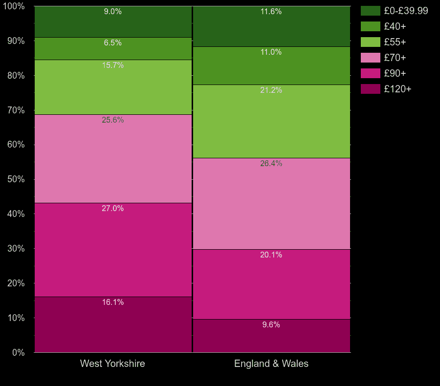 West Yorkshire houses by heating cost per square meters