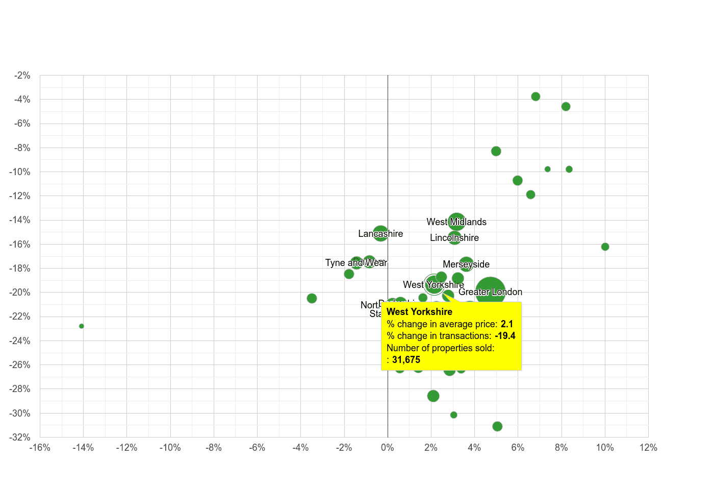 West Yorkshire property price and sales volume change relative to other counties