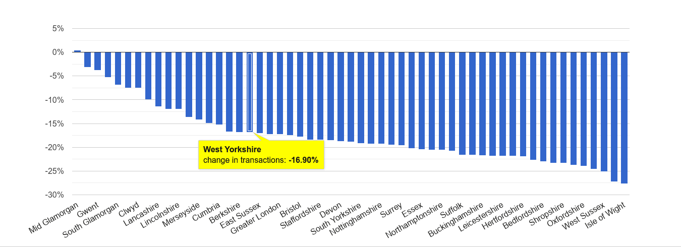 West Yorkshire sales volume change rank