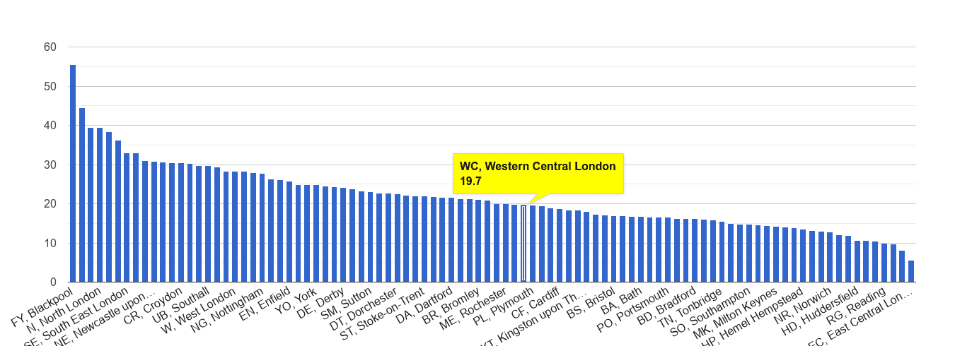 Western Central London antisocial behaviour crime rate rank