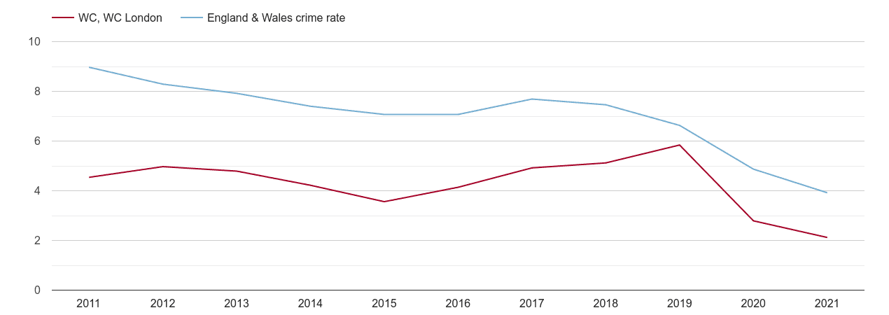 Western Central London burglary crime rate