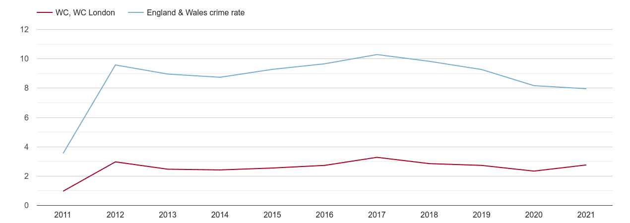 Western Central London criminal damage and arson crime rate