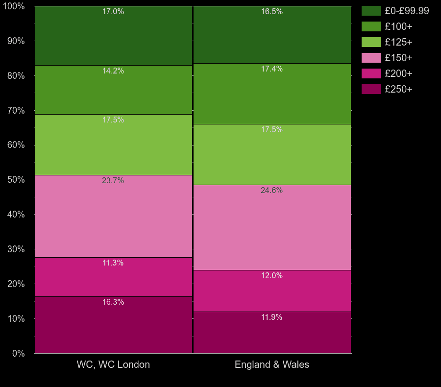 Western Central London homes by heating cost per room