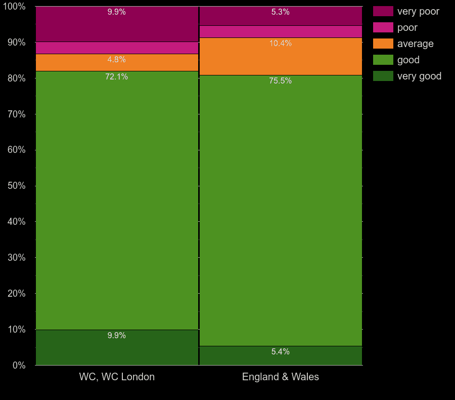 Western Central London homes by main heating energy efficiency