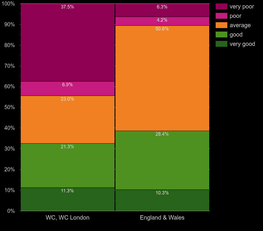 Western Central London homes by windows energy efficiency