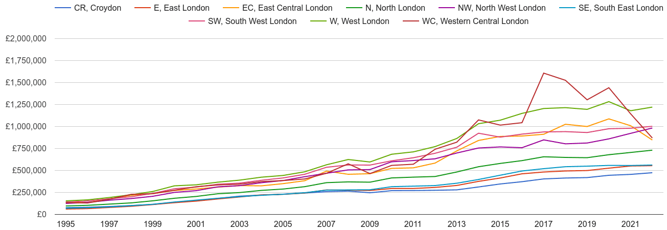 Western Central London house prices and nearby areas
