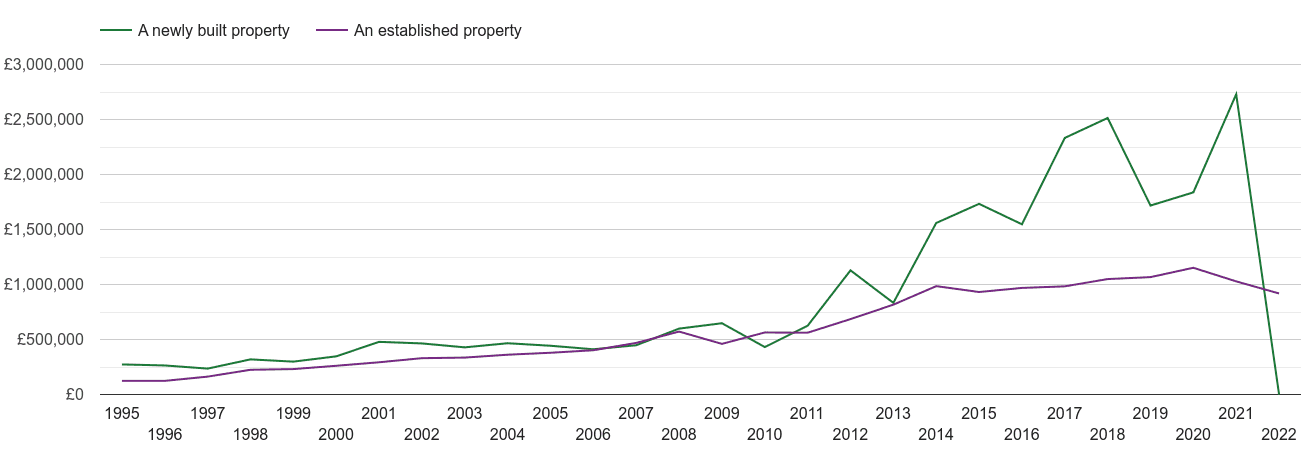 Western Central London house prices new vs established