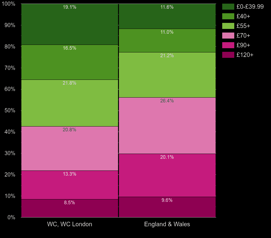 Western Central London houses by heating cost per square meters