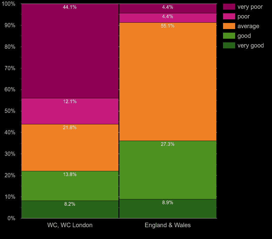 Western Central London houses by windows energy efficiency