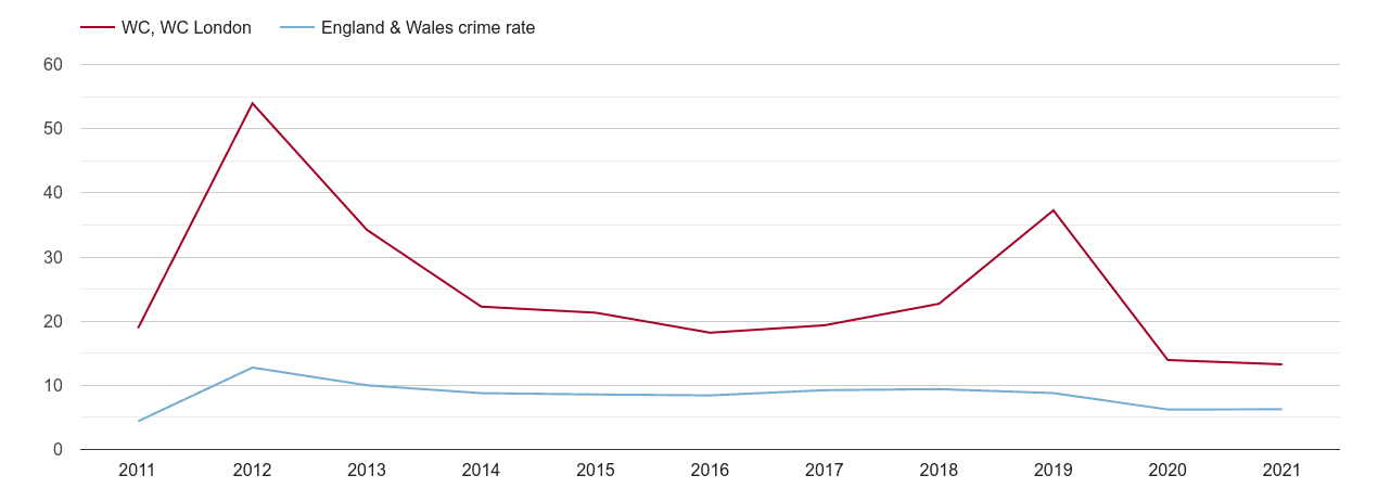 Western Central London other theft crime rate