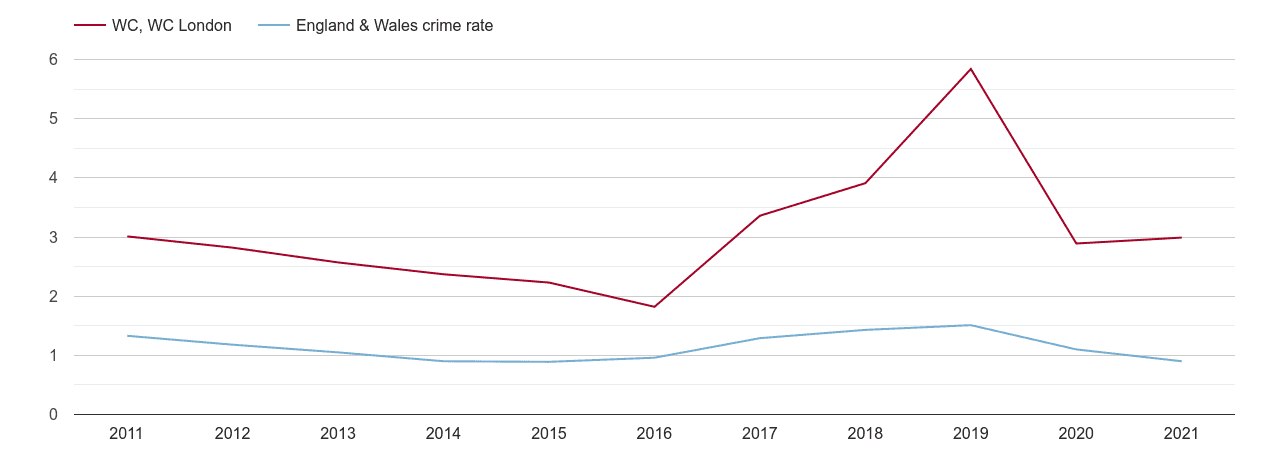 Western Central London robbery crime rate