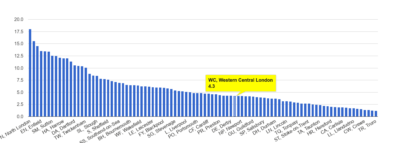Western Central London vehicle crime rate rank