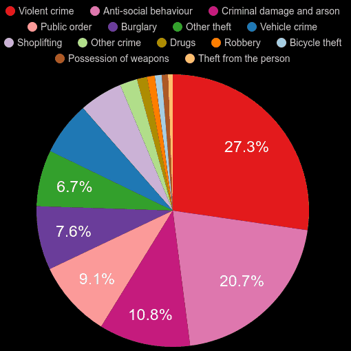Wigan crime statistics