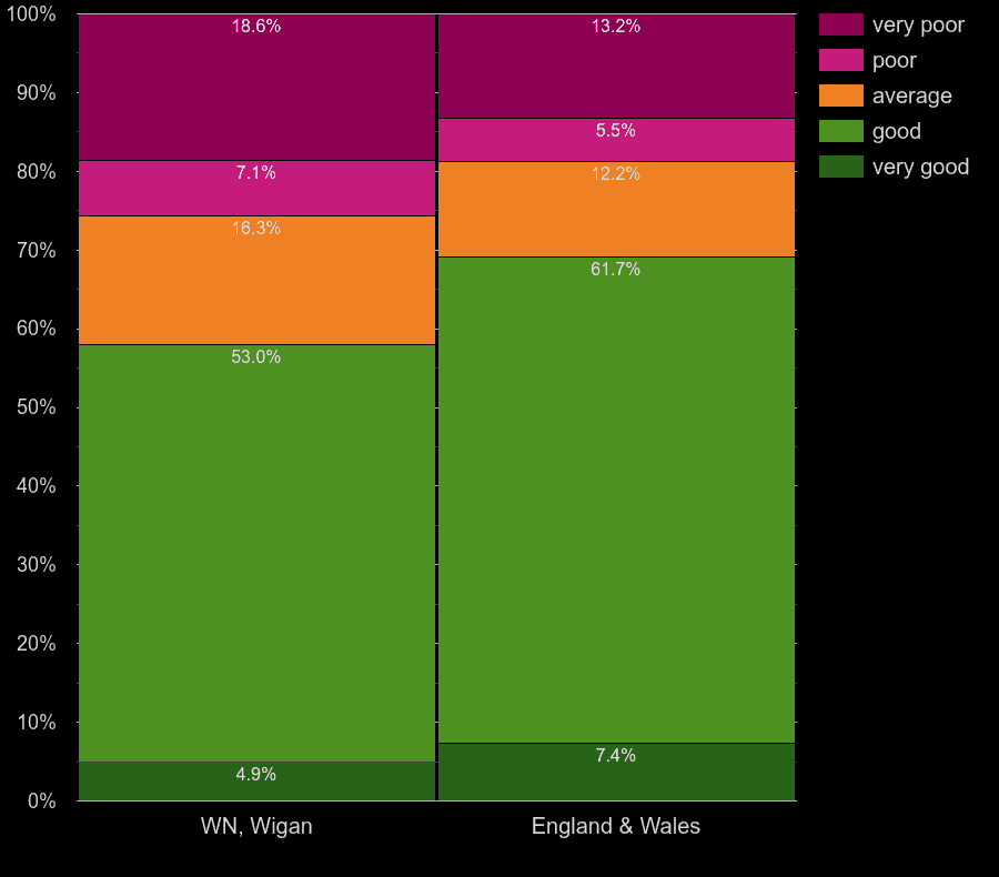 Wigan flats by main heating energy efficiency