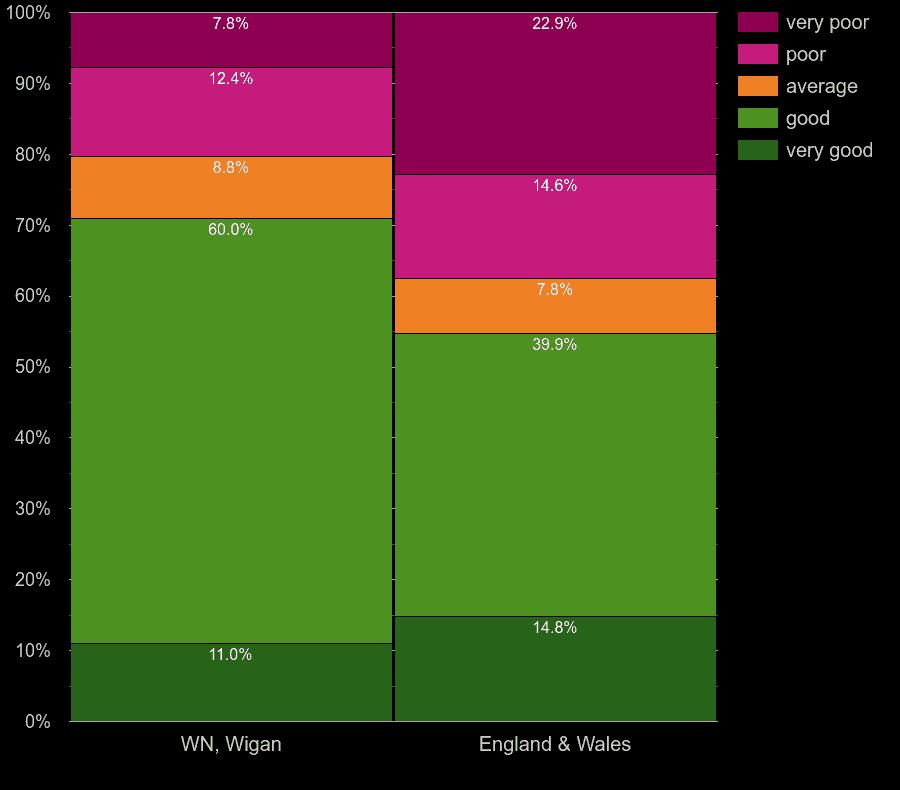 Wigan flats by walls energy efficiency