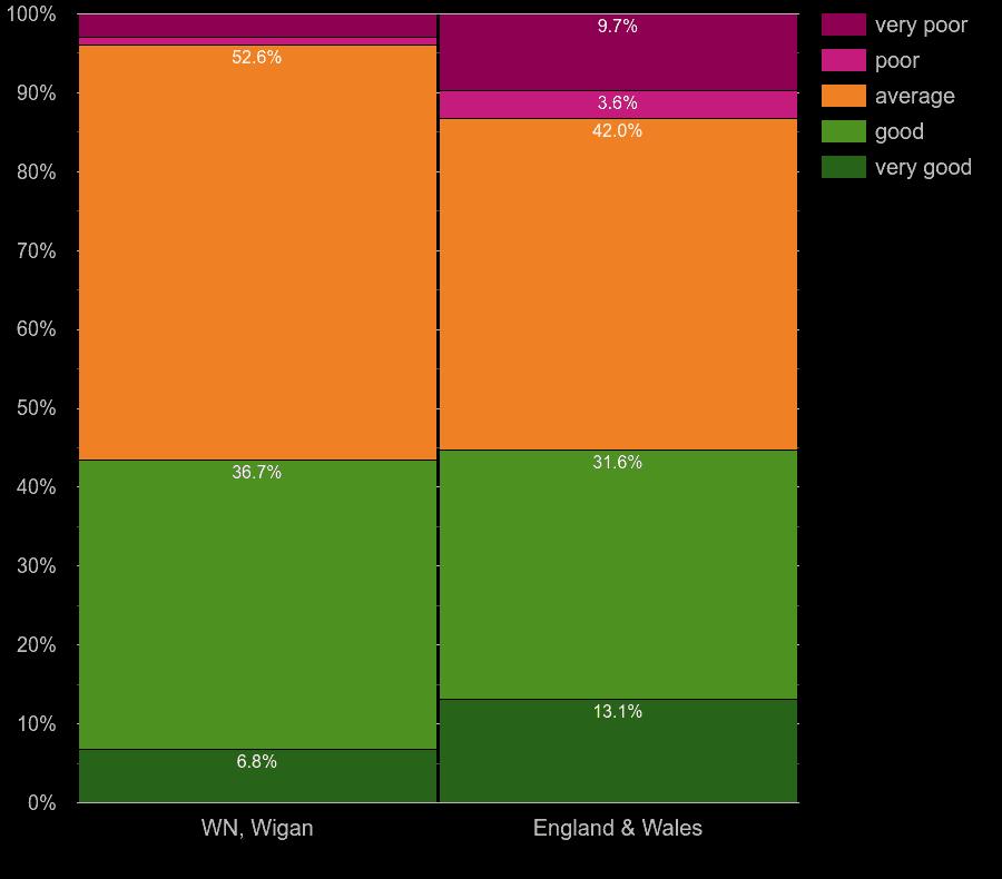 Wigan flats by windows energy efficiency