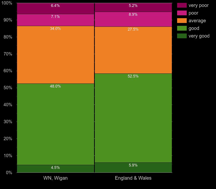 Wigan homes by main heating control energy efficiency