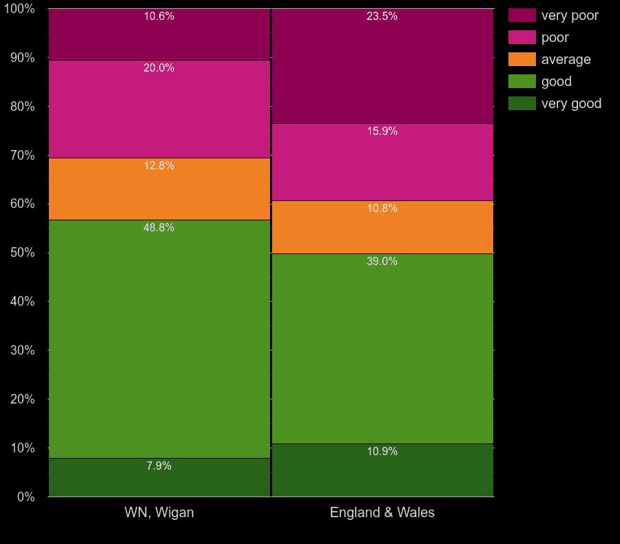Wigan homes by walls energy efficiency
