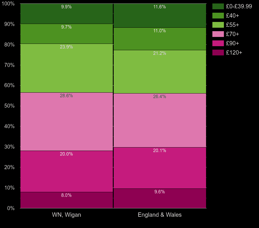 Wigan houses by heating cost per square meters