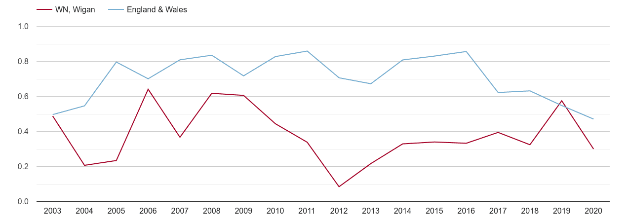 Wigan population growth rate