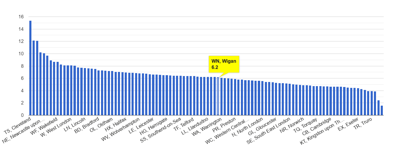 Wigan shoplifting crime rate rank