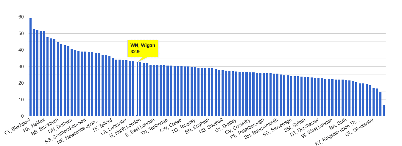 Wigan violent crime rate rank