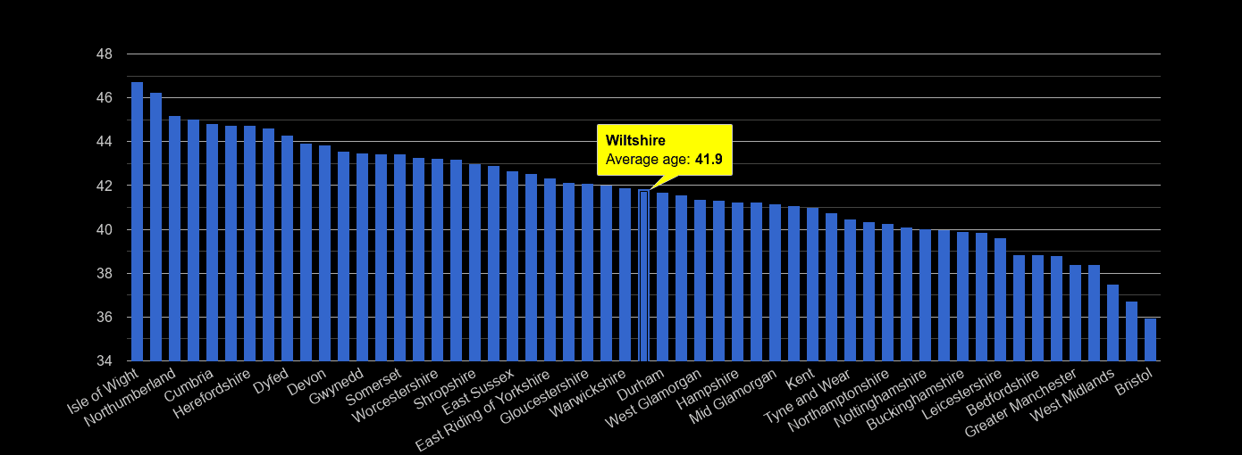 Wiltshire average age rank by year