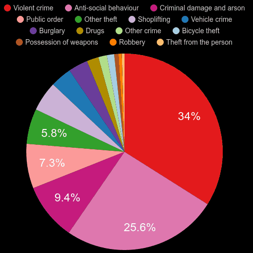 Wiltshire crime statistics