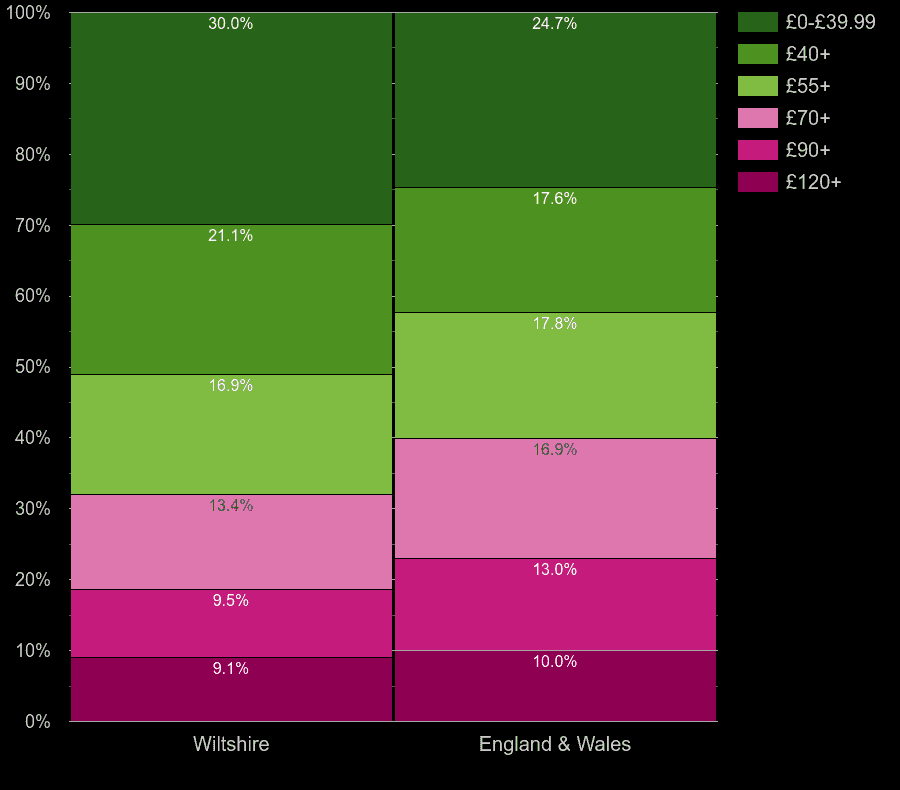 Wiltshire flats by heating cost per square meters