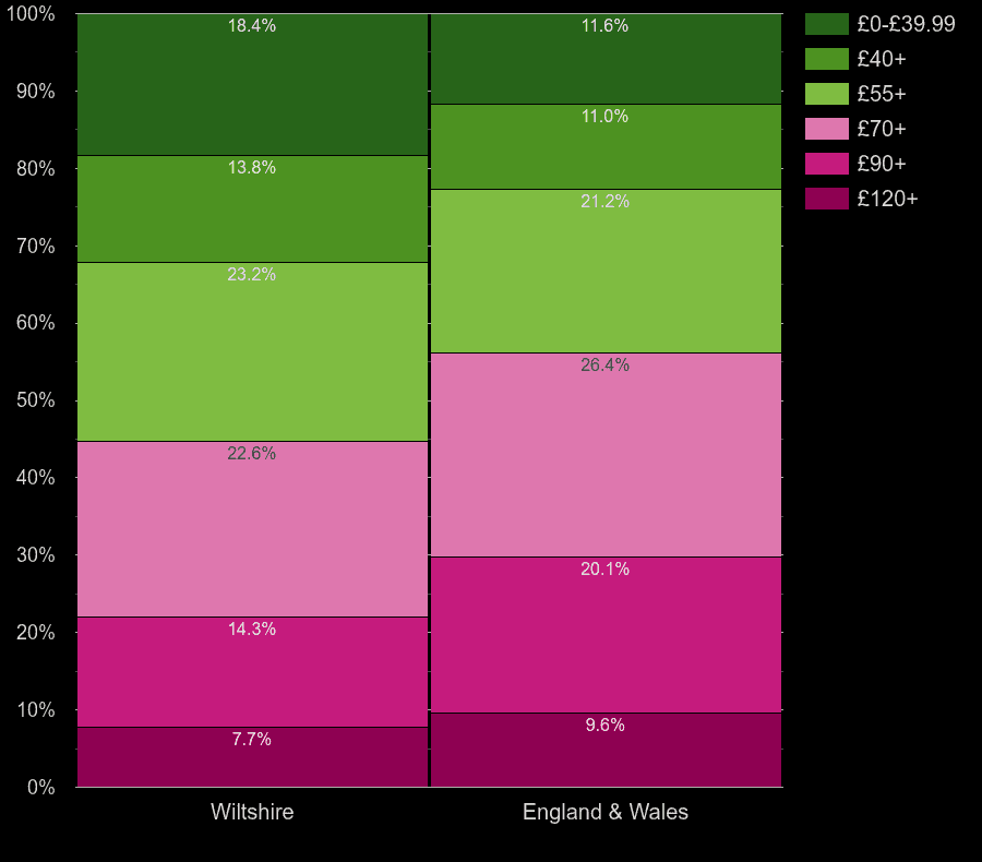 Wiltshire houses by heating cost per square meters