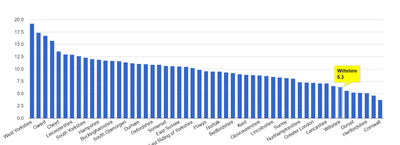 Wiltshire public order crime rate rank