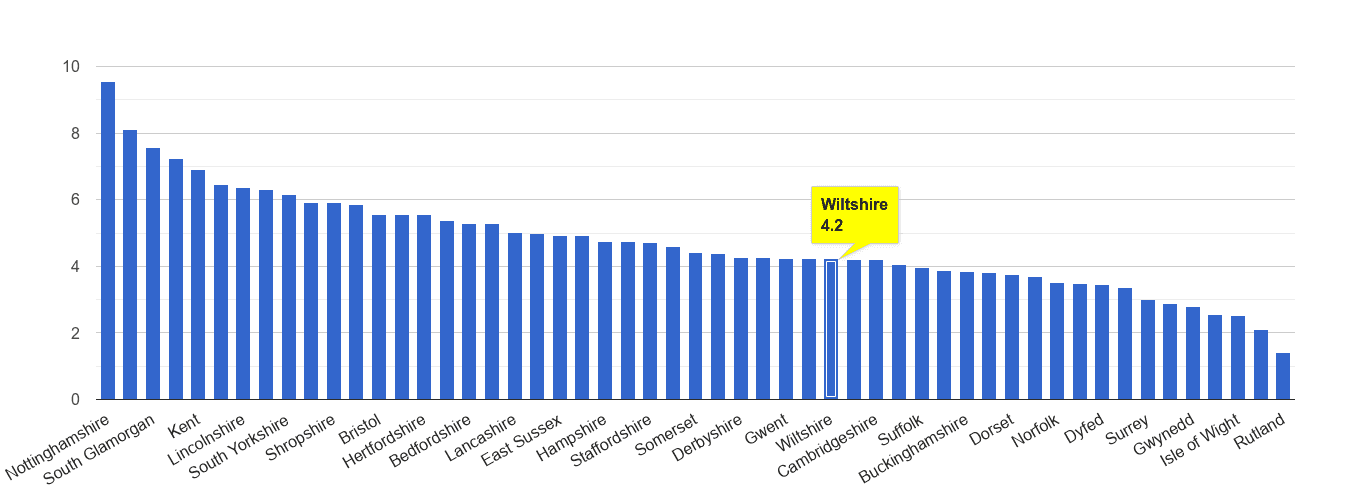 Wiltshire shoplifting crime rate rank