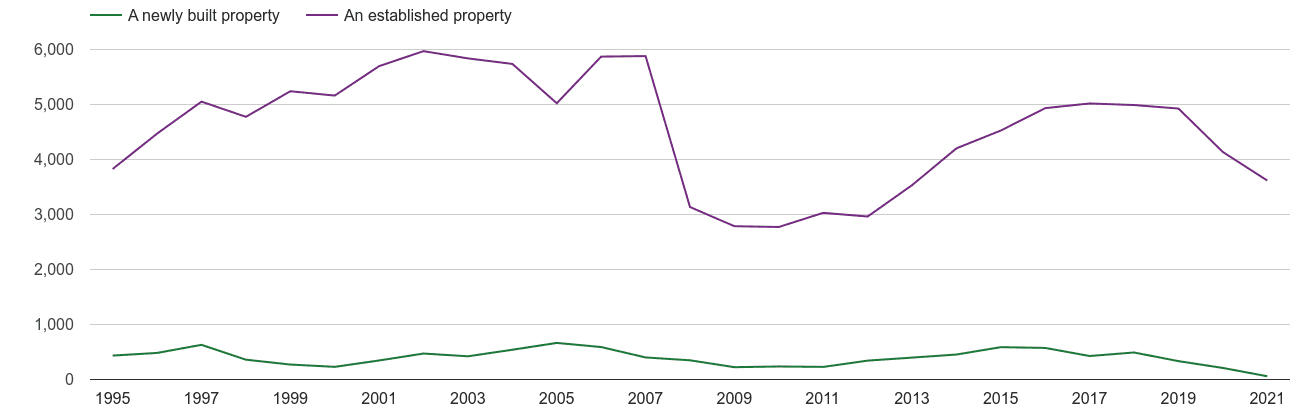 Wolverhampton annual sales of new homes and older homes