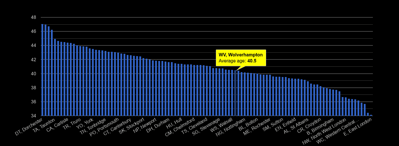 Wolverhampton average age rank by year