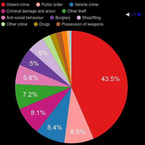 Wolverhampton crime statistics