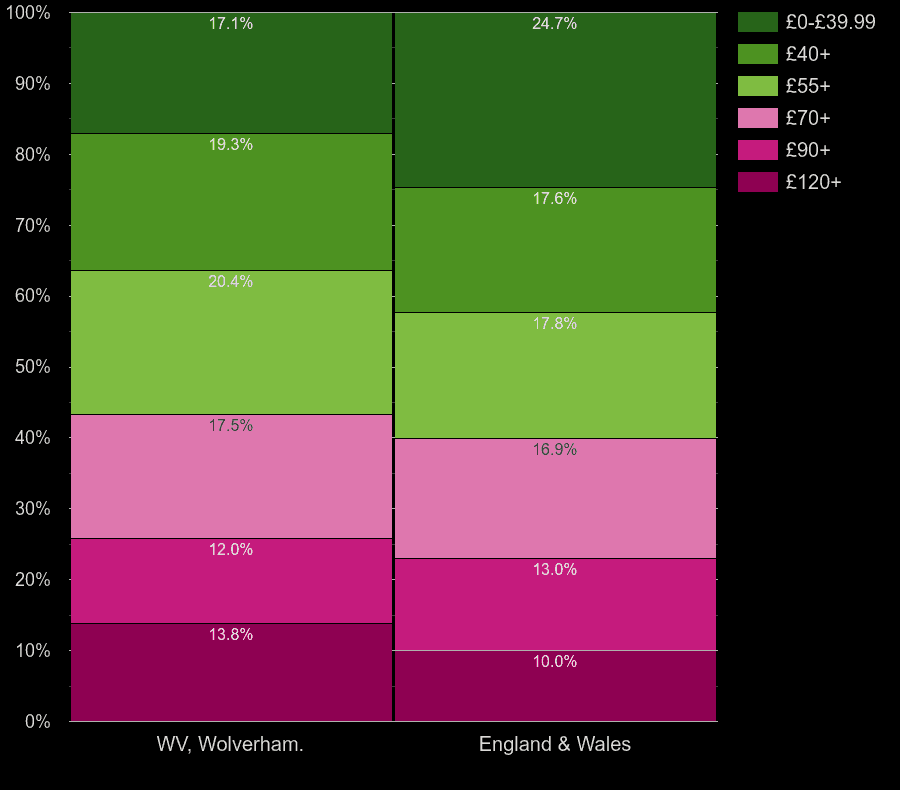 Wolverhampton flats by heating cost per square meters
