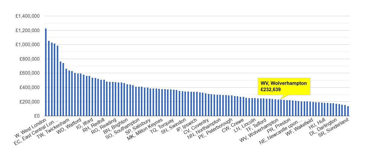 Wolverhampton house price rank