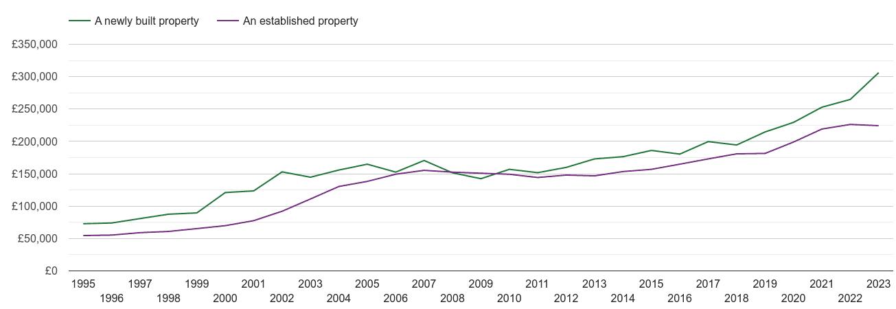 Wolverhampton house prices new vs established