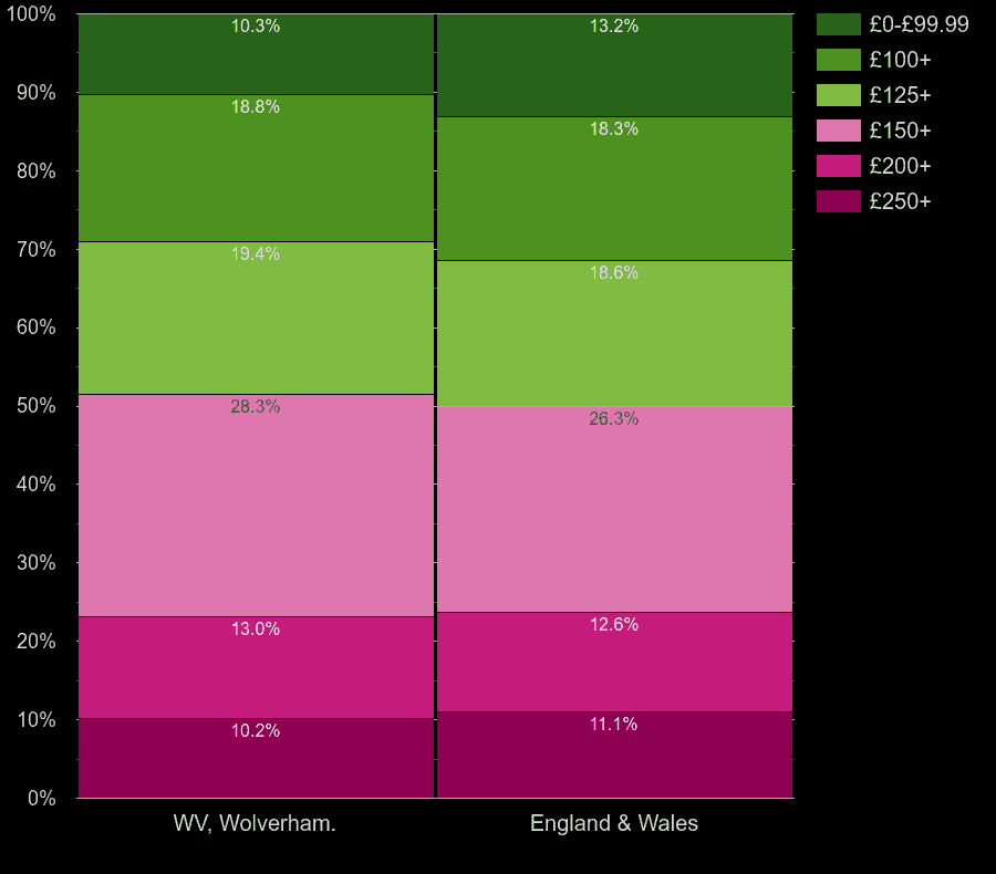 Wolverhampton houses by heating cost per room