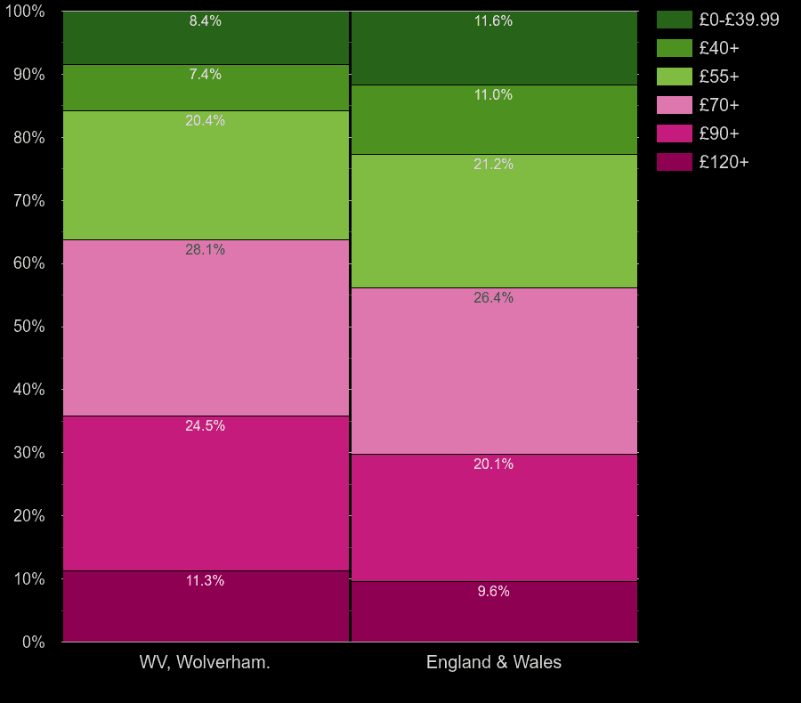 Wolverhampton houses by heating cost per square meters