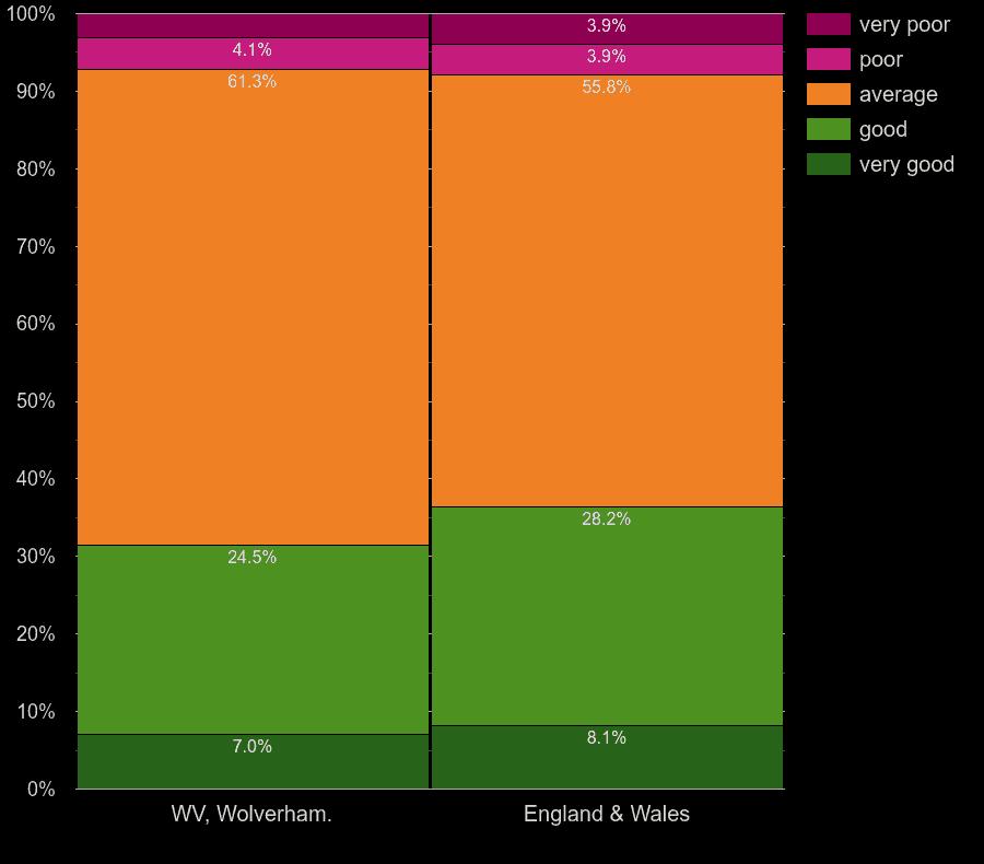 Wolverhampton houses by windows energy efficiency
